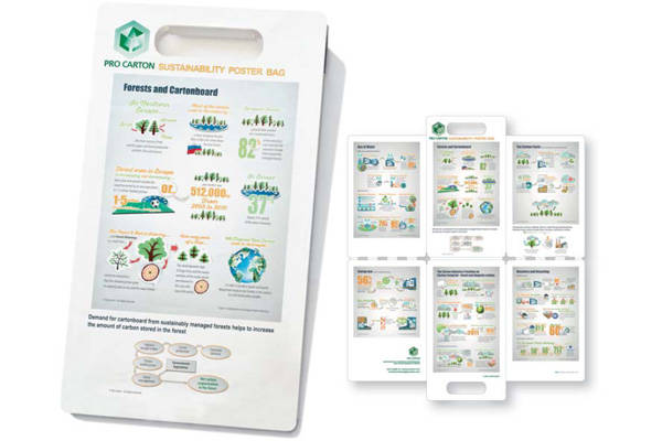 Pro Carton Sustainability Poster Bag