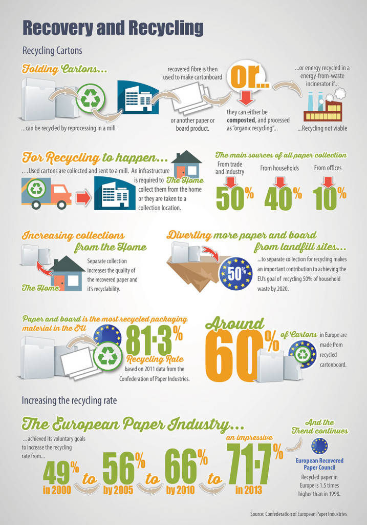 Infog - Recycling
