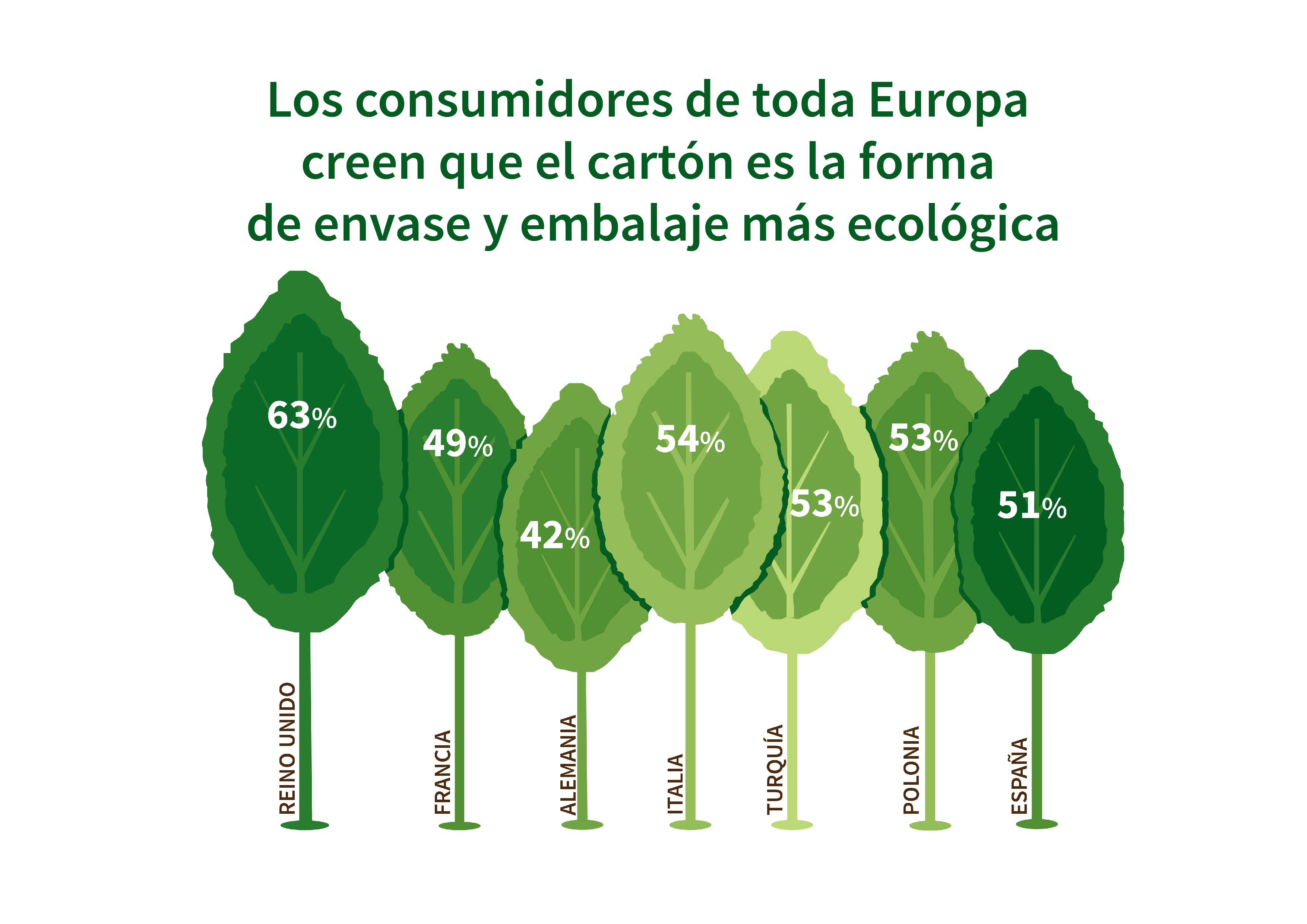 Infografia de la estudio sobre las percepciones de los envases y embalajes de carton en el consumidor Europeo