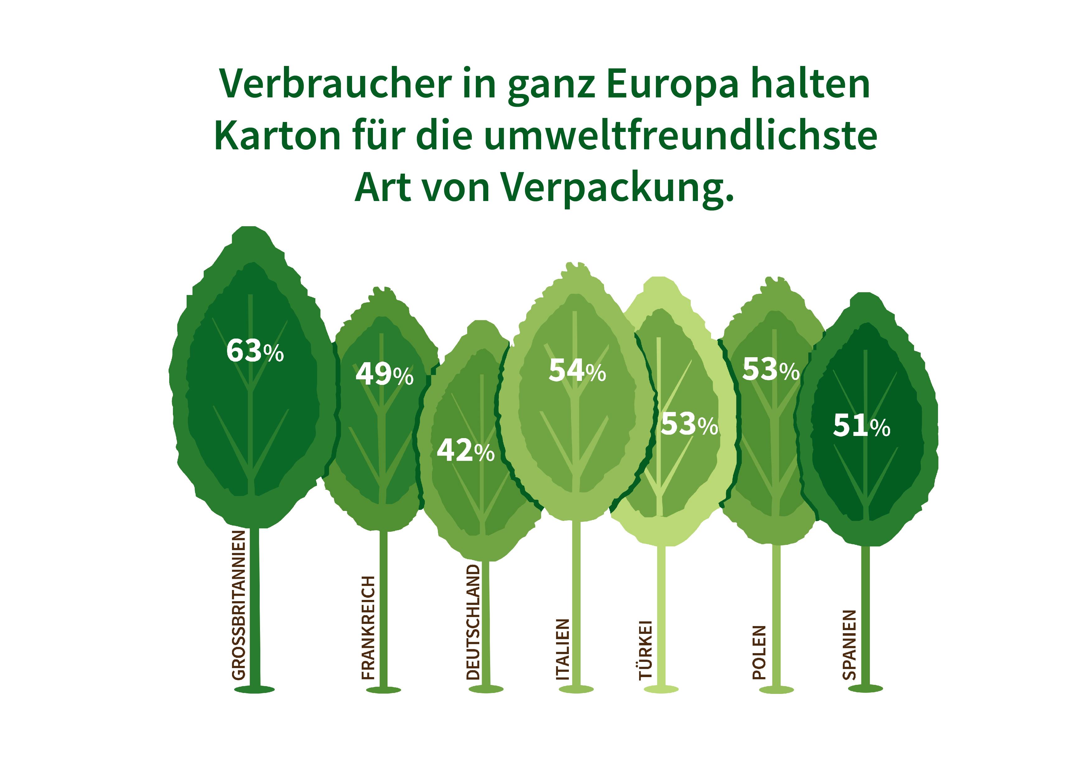 Infografiken aus Untersuchung zur Europäischen verbraucherwahrnehmung von verpackungen