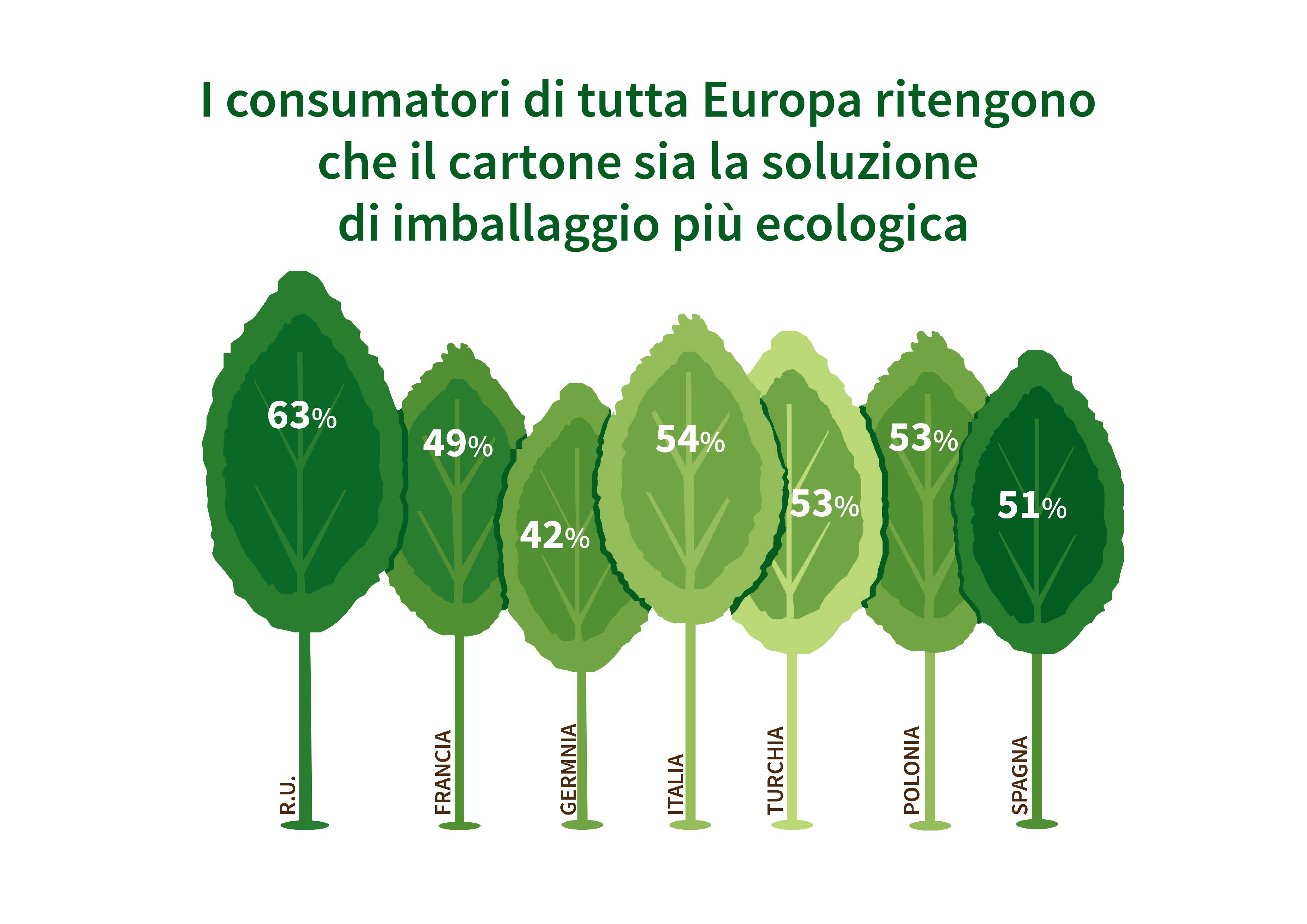 Infografica dallo studio sulla percezione del packaging da parte dei consumatori europei