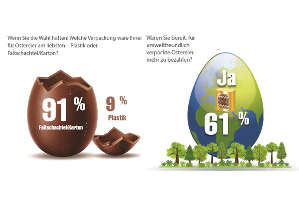 Verbraucher wünschen sich Osterprodukte in Kartonverpackung