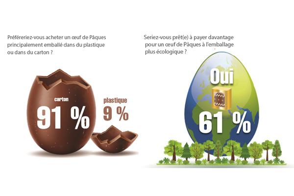 Les consommateurs veulent que les produits de Pâques soient emballés dans du carton