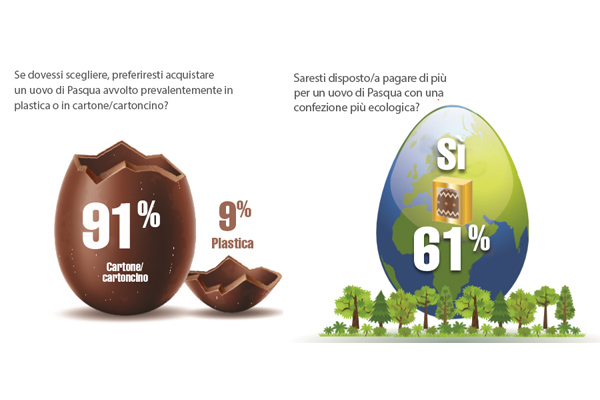 I consumatori preferiscono i prodotti pasquali confezionati in imballaggi di cartone