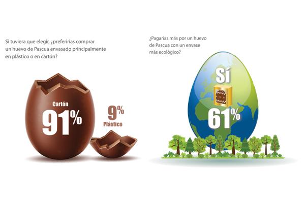 Los consumidores quieren productos de Pascua envasados en cartón