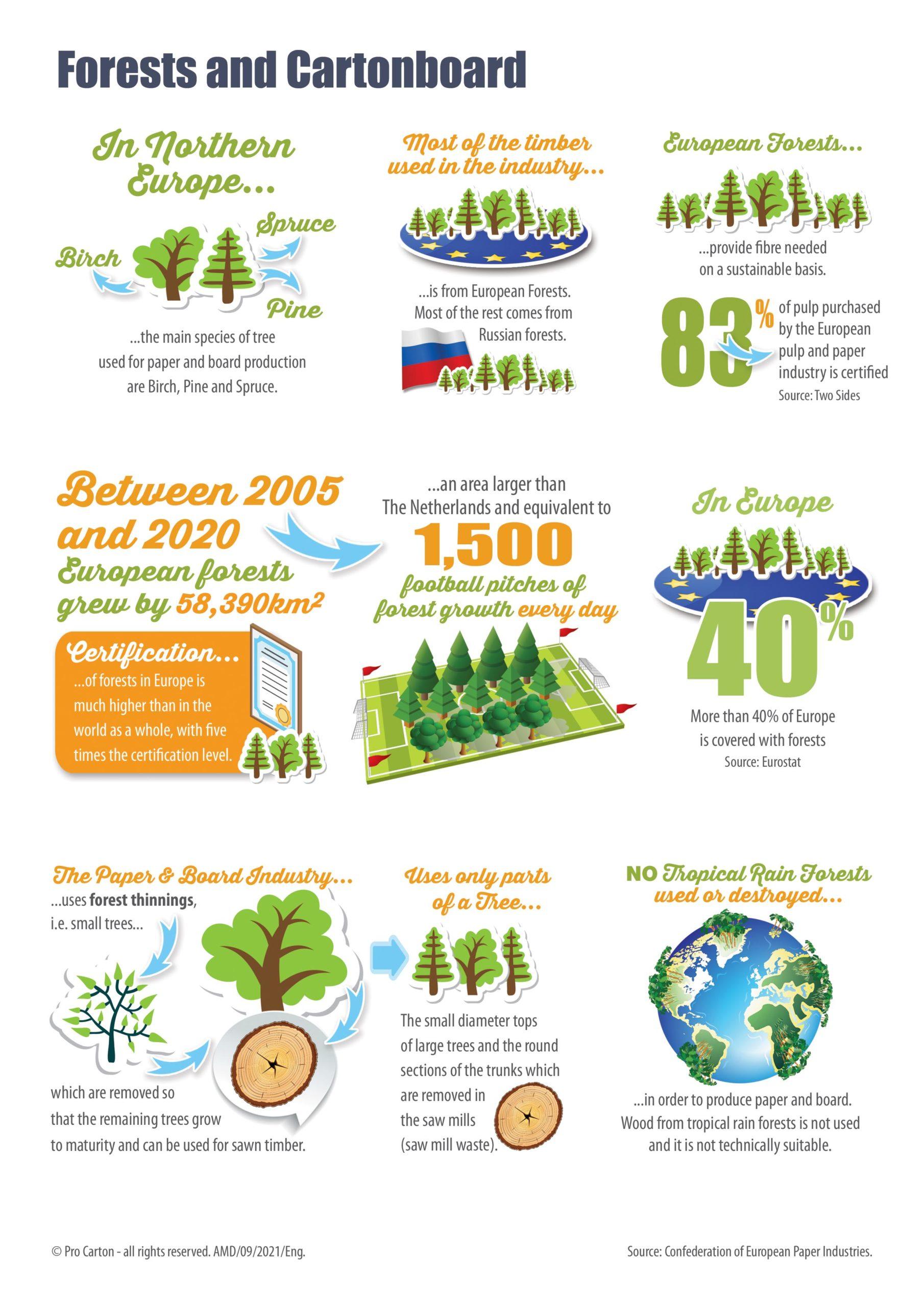 Updated Pro Carton Environmental Infographics 2021