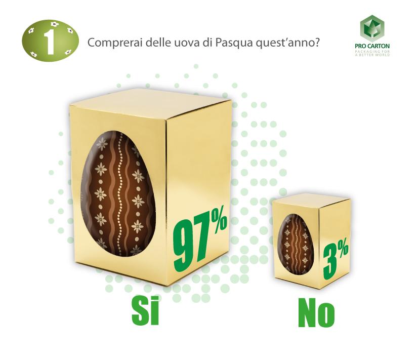 Il 97% degli italiani festeggia la Pasqua con uova di cioccolata, nonostante il lockdown