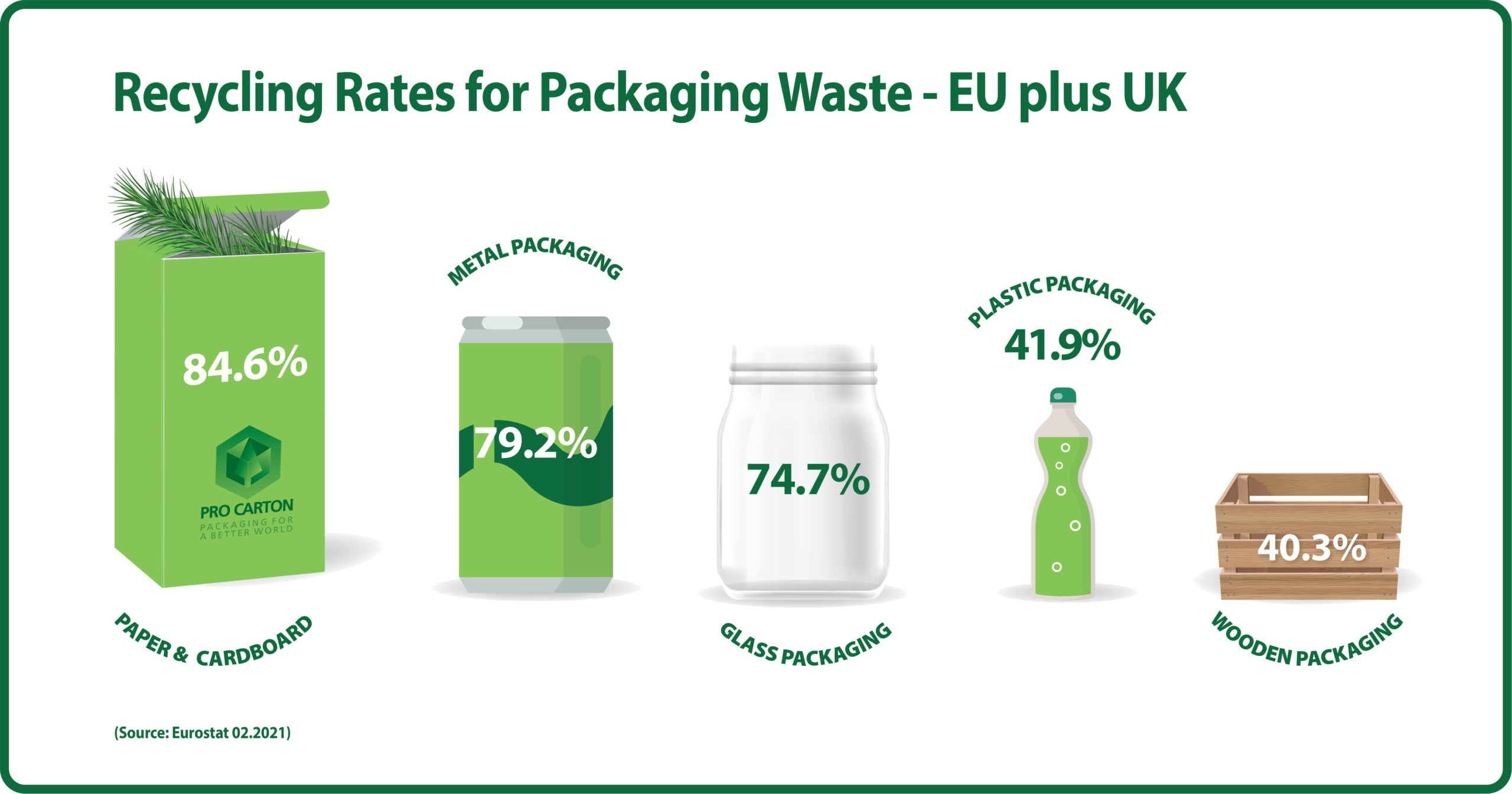 Recycling Rates for Packaging Waste Infographic