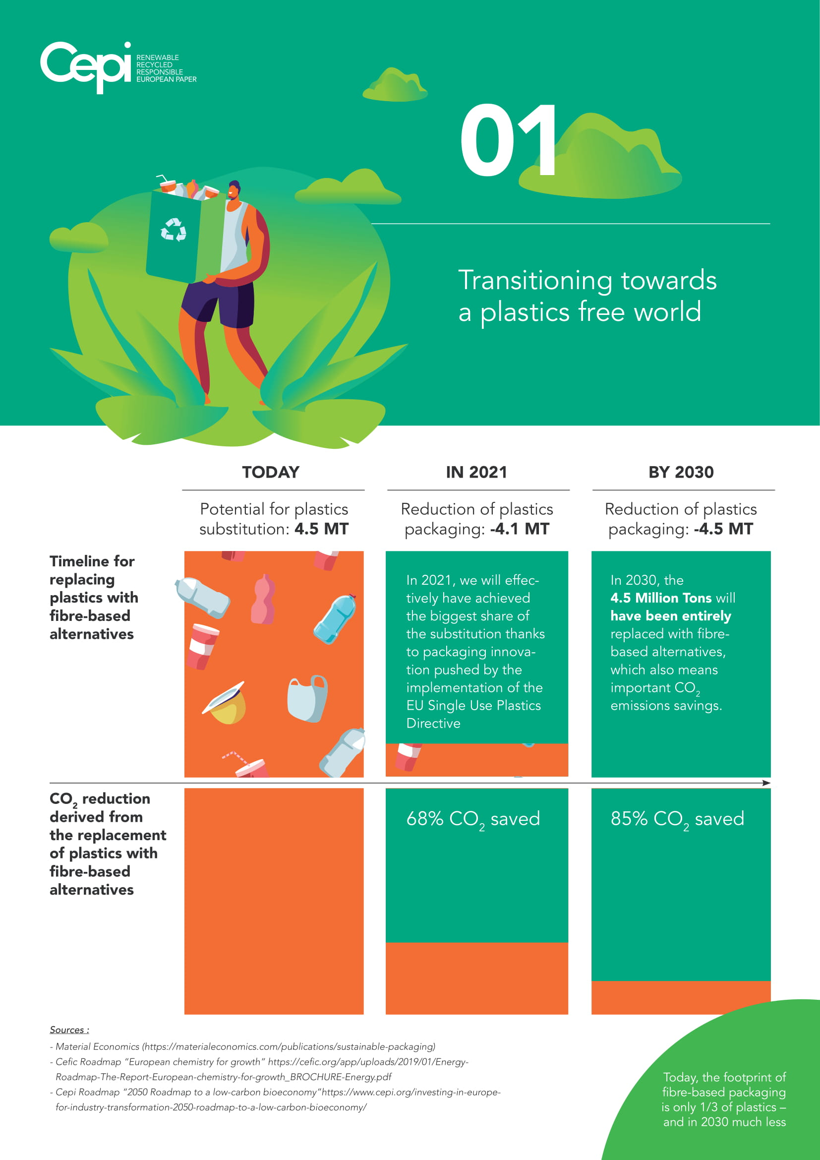 Cepi Fact Sheets - Transitioning towards a plastics free world