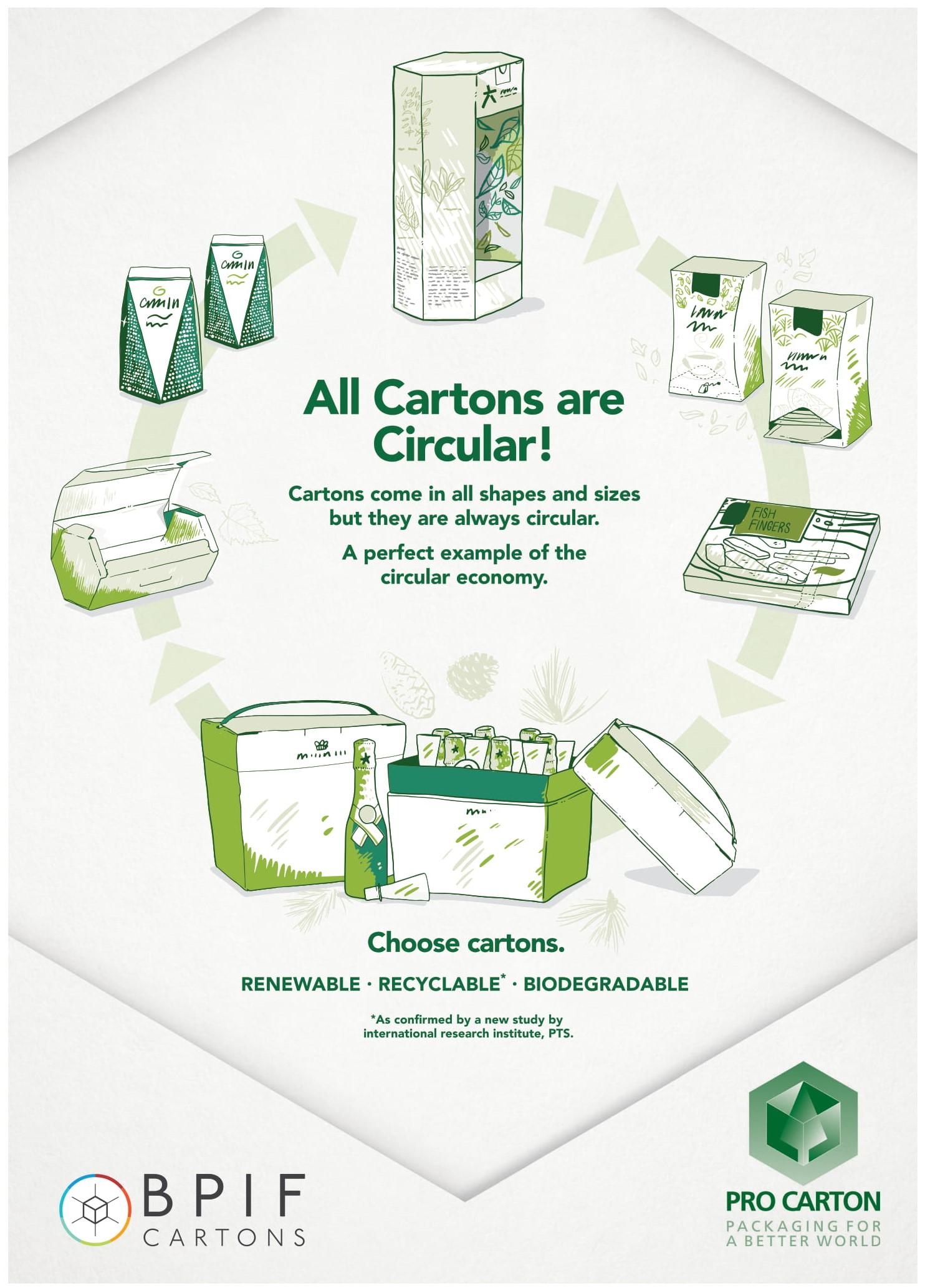 All Cartons are Circular!